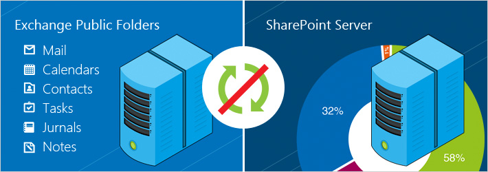 No sync between Exchange and Sharepoint