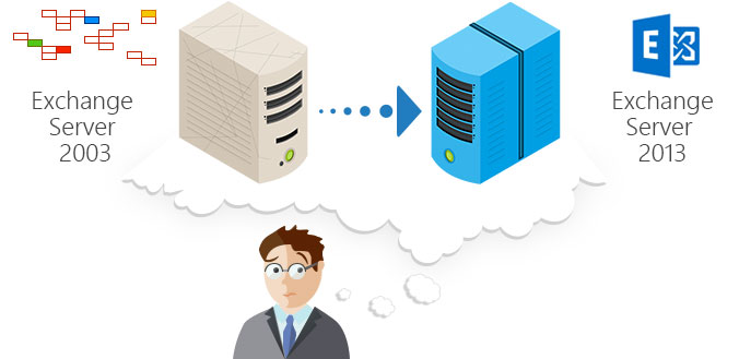 Exchange 2003 and Exchange 2013 in one domain: is it possible?