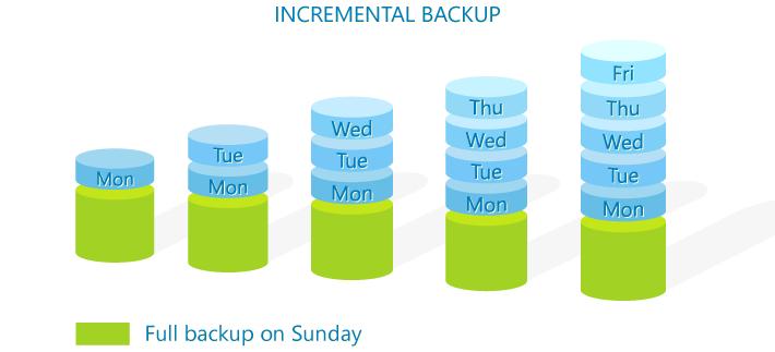 incrementalBackup-01