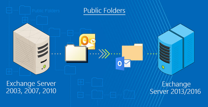 Migrating Public Folders from Exchange 2007/2010 to Exchange 2013/2016.