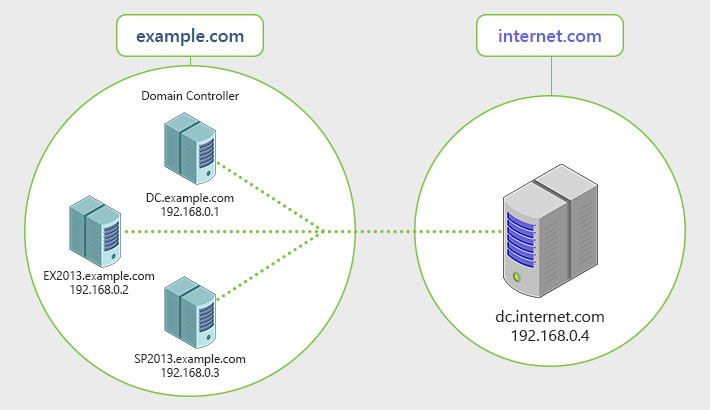 An email organization connected to the Internet