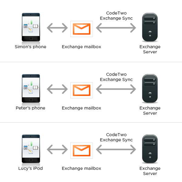 Synchronize public folders on Exchange with iPhone, iPad, BlackBerry, Android and more