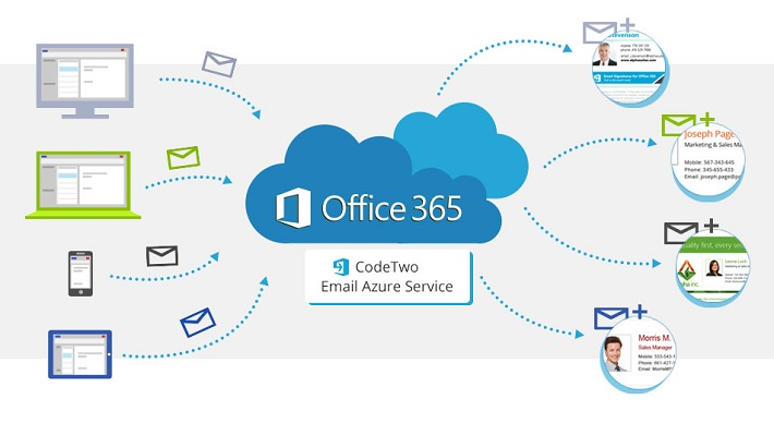 How CodeTwo Email Signatures for Office 365 works?