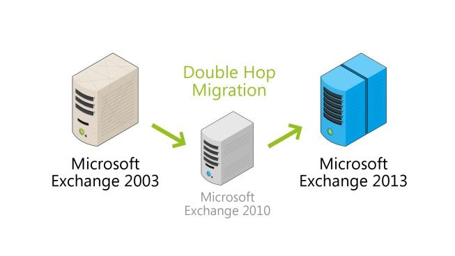 Exchange Server double hop migration schema