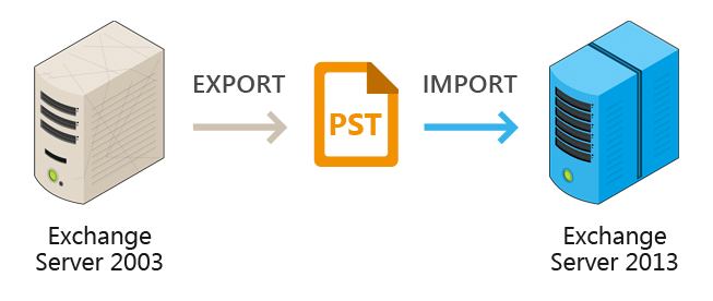 Exporting/importing PST during Exchange Server migration