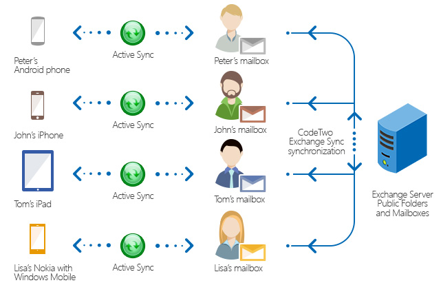 How CodeTwo Exchange Sync works?