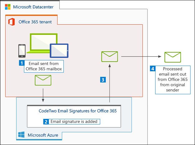 Architecture of CodeTwo Email Signatures for Office 365.