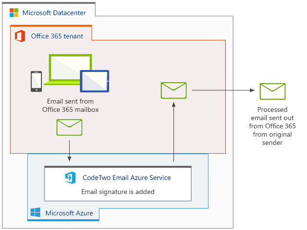 How does CodeTwo Email Signatures for Office 365 work?