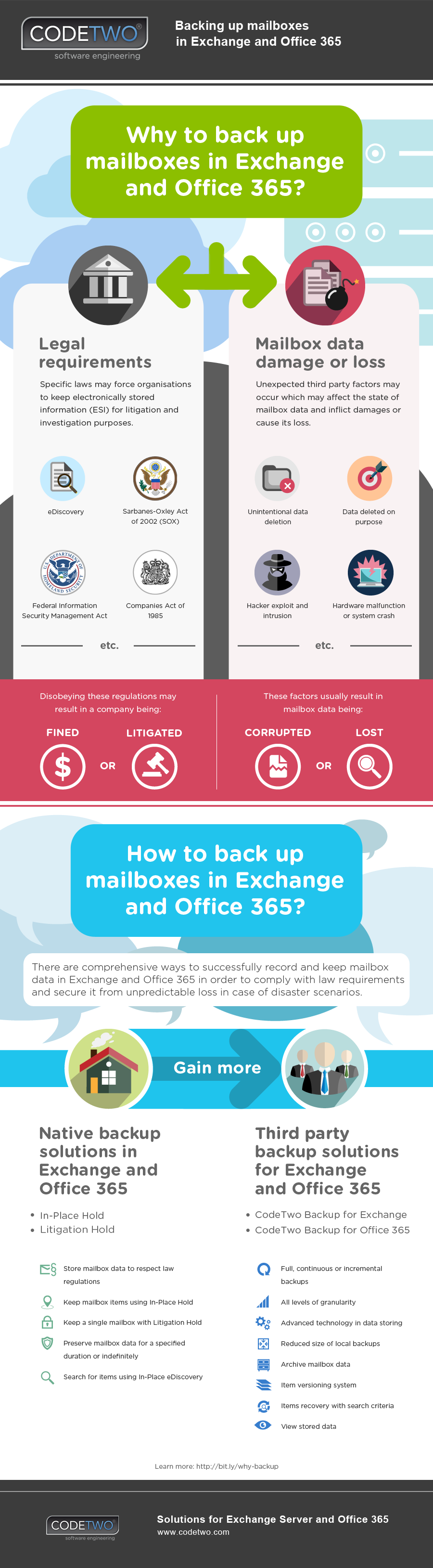 Infographic: Why Backup