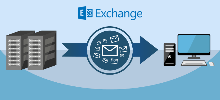 Backing up mailbox data in Exchange