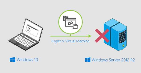 How to export Hyper-V from Windows 10 to Windows Server 2012 R2?