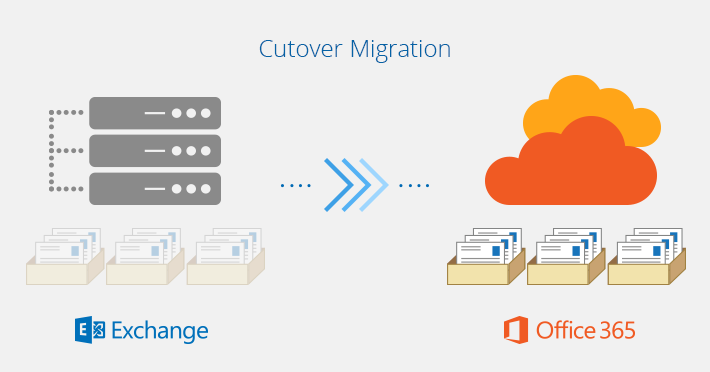 Exchange To Office 365 migration types - Cutover migration