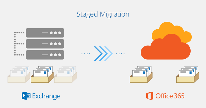 Exchange To Office 365 migration types - Staged migration