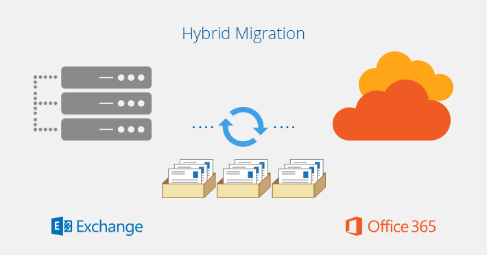 Exchange To Office 365 migration types - Hybrid deployment