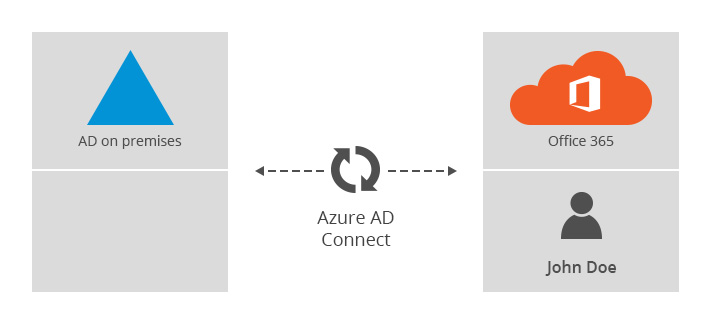 How to merge Office 365 and on-premises AD accounts in hybrid?