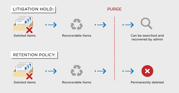 Litigation Hold vs Retention policy: comparison