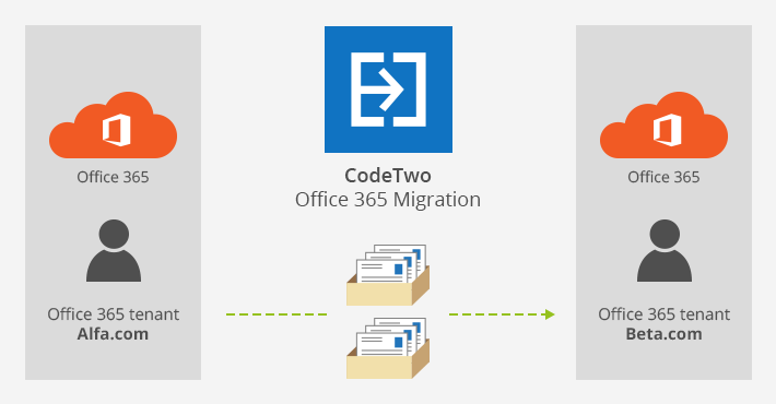 Migrate mailboxes between Office 365 tenants