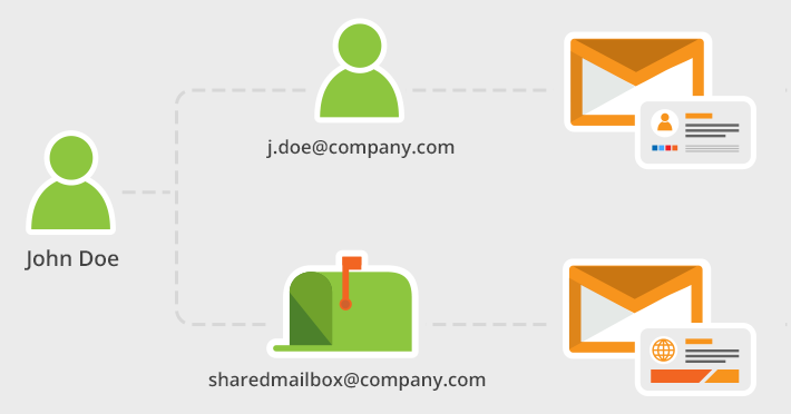 Set up different signatures for shared mailbox and user mailbox