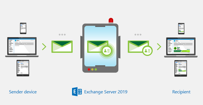 How to set up global email signatures on Exchange 2019