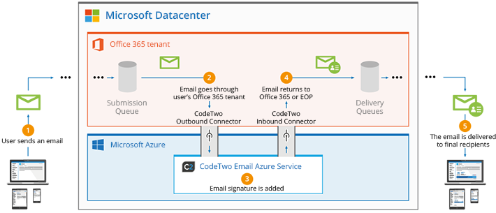 Email Signatures for Office 365 - how it works in server mode