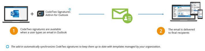 Email signatures for Office 365 how it works in client mode