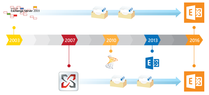 Migrate legacy Exchange to Exchange 2016