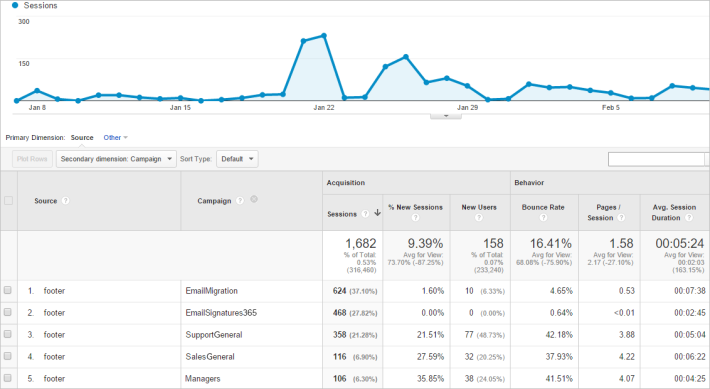 Google Analytics report with UTMs