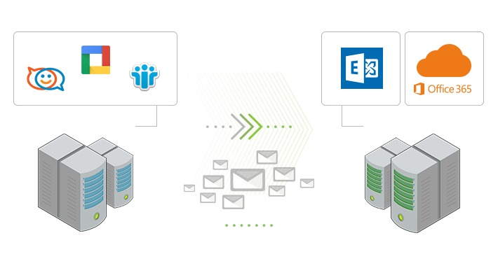 Migrate from IMAP servers to Exchange or Office 365