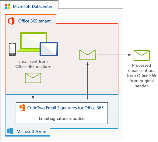 CodeTwo Email Signatures for Office 365: How it works?