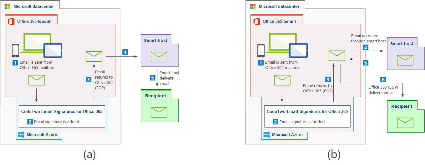 How to configure smart host (mail relay) services to work