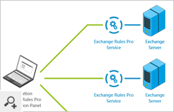 The newest version of CodeTwo Exchange Rules Pro introduces new installer architecture. The program now consists of two components: Exchange Rules Pro Service (installed on the server side) and Exchange Rules Pro Administration Panel (installed on any workstation in the domain or outside of it).