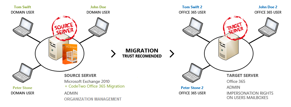 Migrating to Exchange Server 2016 Practical 365 - oukas info