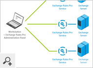 Exchange Rules Pro - Software architecture
