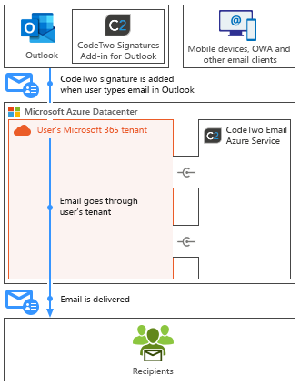 Esig O365 - How it works - Client-side mode mobile