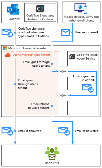 Esig O365 - How it works - combo mode mobile