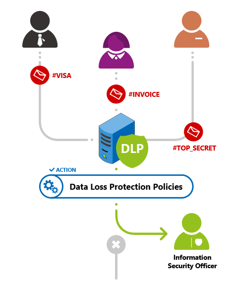 Exchange Rules PRO - DLp