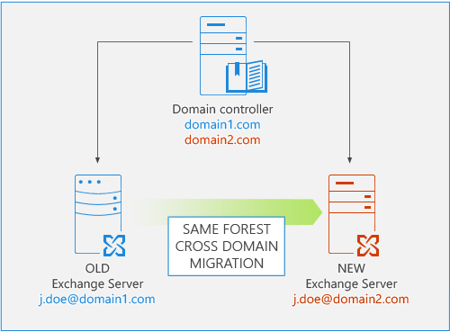 Exchange Migration - Cross domain/same forest.