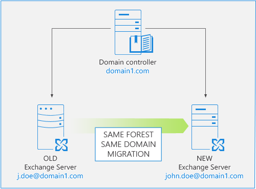 Exchange Migration - Same forest/domain.