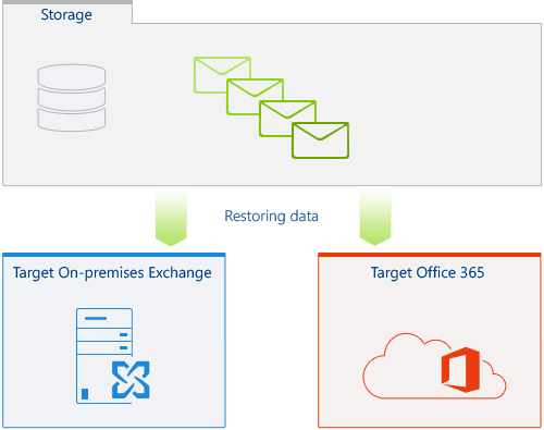 Choosing target server for restoring data: on-premises Exchange or Office 365.