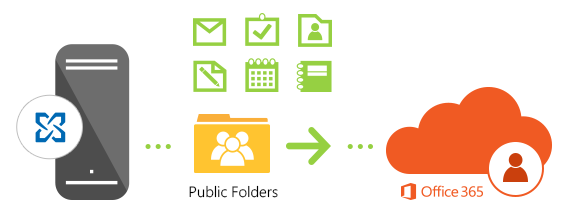 Migrate Exchange public folders to Office 365