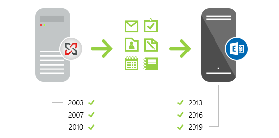 Direct migration from legacy Exchange to Exchange 2019 or 2016.