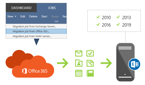 Office 365 to Exchange migration