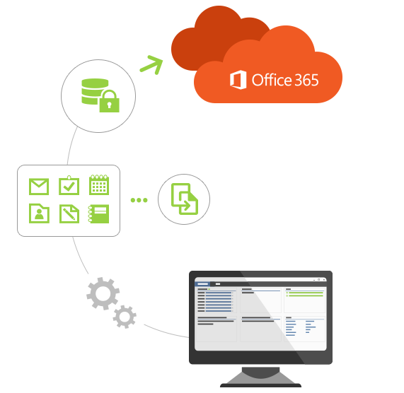 Office 365 Migration - security