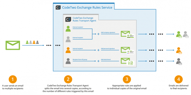 Exchange Rules - Message splitting diagram