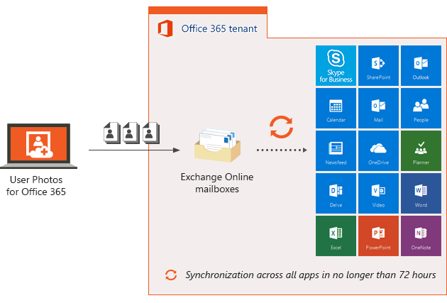 Photo synchronization via CodeTwo User Photos for Office 365.