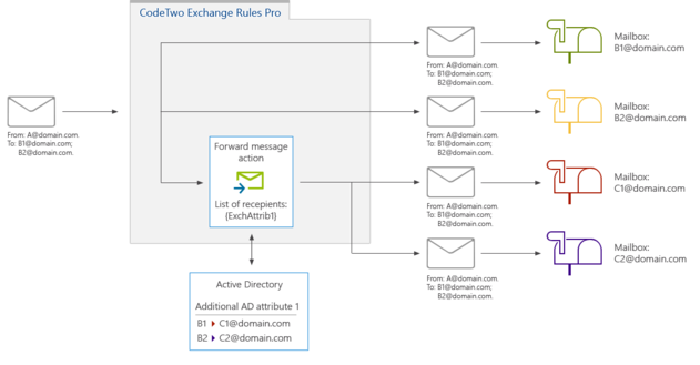 Exchange Rules Pro - Forward schema