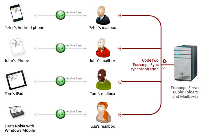 CodeTwo Exchange Sync helps synchronize exchange folders with mobile devices (PDA, BlackBerry, devices based on Windows Mobile, etc.)