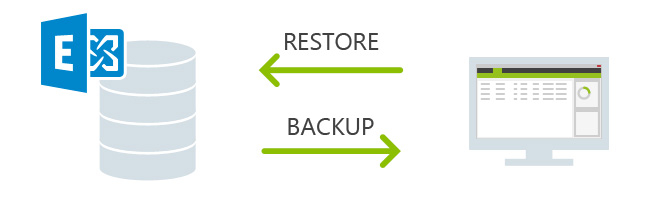 Backup for Exchange - main