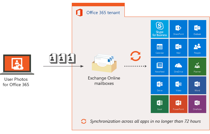 CodeTwo User Photos for Office 365 - How the software works