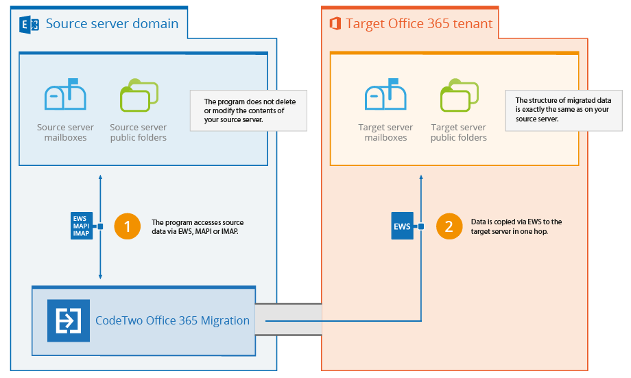 How does CodeTwo Office 365 Migration works?